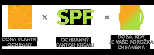 spf rovnica